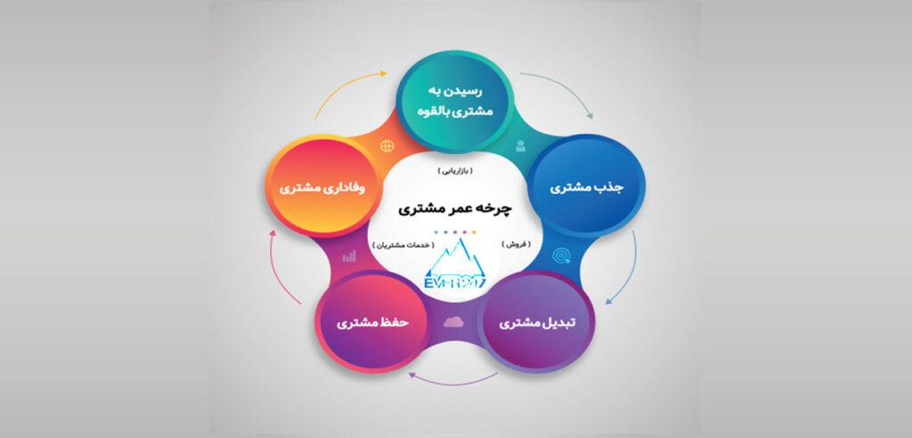 چرخه زندگی مشتری چیست